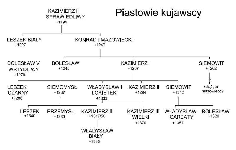 800px-Piastowie_Kujawscy